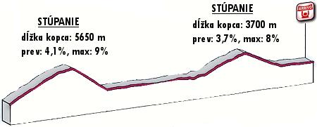 milano-sanremo-2012-profil-finish