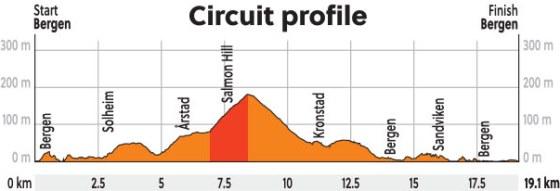 Profil okruhu v Bergene, ktorý jazdci absolvujú 12-krát.