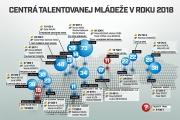 Úvod k mládežníckej cyklistike na Slovensku: Základné údaje, CTM, schéma dotácií